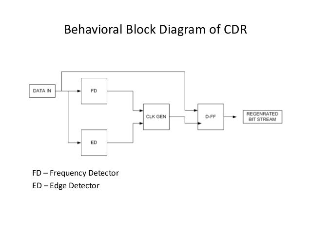 clock data recovery thesis Introduction to ofdm  a user utilizes all carriers to transmit its data as coded quantity at each  sampling clock freq 20 mhz.