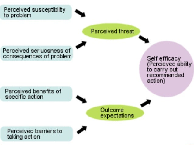 PERCEIVED BENEFITS Belief in the advantages of the methods suggested for reducing the risk or seriousness of the disease o...