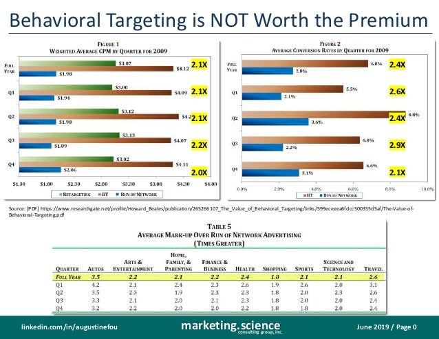 June 2019 / Page 0marketing.scienceconsulting group, inc. linkedin.com/in/augustinefou Behavioral Targeting is NOT Worth t...