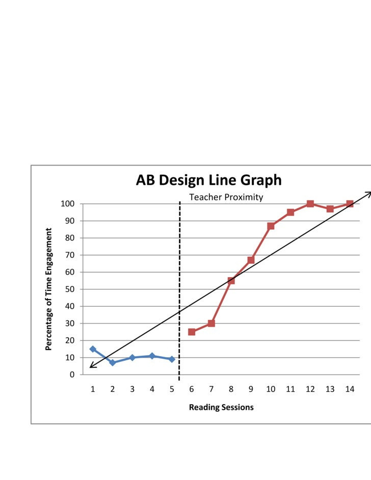 AB Design Line Graph                                                            Teacher Proximity                         ...
