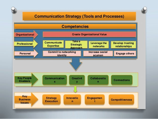 Communication Strategy (Tools and Processes) Key Business Issues Strategy Execution Innovatio n Engagemen t Competitivenes...