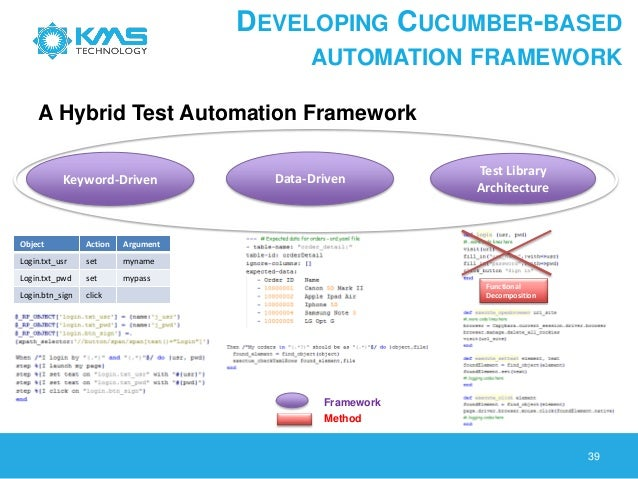 Behavior Driven Development And Automation Testing Using
