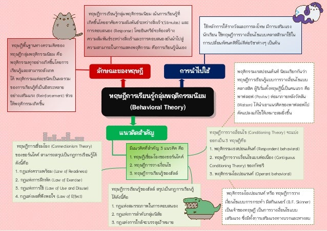 ทฤษฎีการเรียนรู้กลุ่มพฤติกรรมนิยม (Behavioral Theory) มีแนวคิดที่สาคัญ 3 แนวคิด คือ 1. ทฤษฎีเชื่อมโยงของธอร์นไดค์ 2. ทฤษฎี...