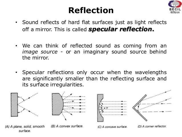Behavior Of Sound In Enclosed Spaces