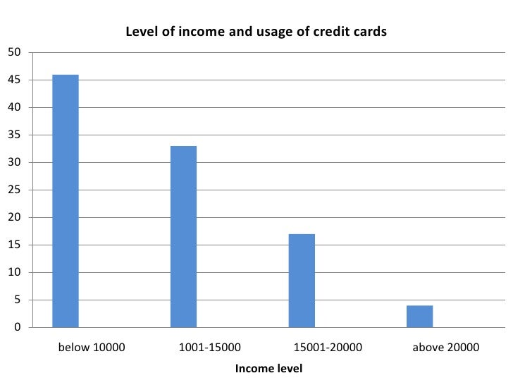 Level of income and usage of credit cards50454035302520151050     below 10000           1001-15000         15001-20000    ...