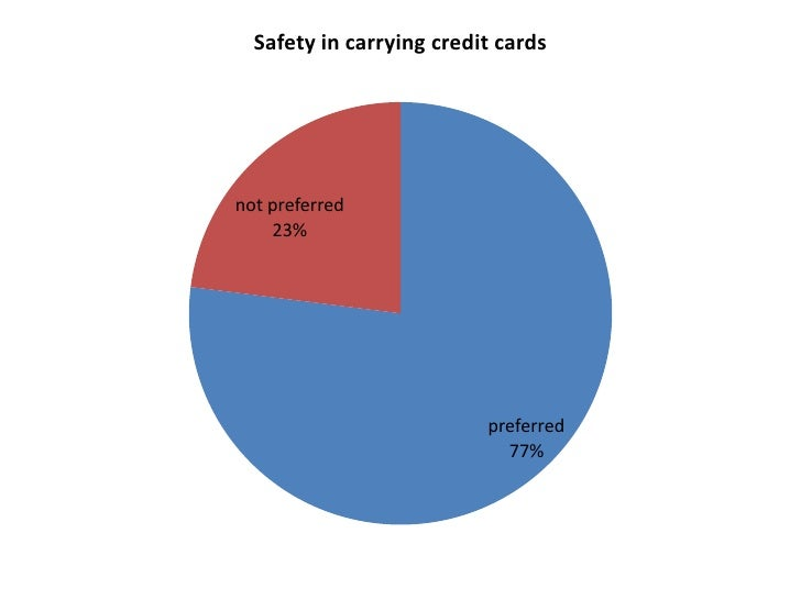 Safety in carrying credit cardsnot preferred    23%                          preferred                            77%