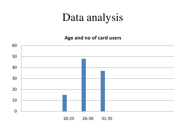 Data analysis     Age and no of card users6050403020100     20-25   26-30   31-35
