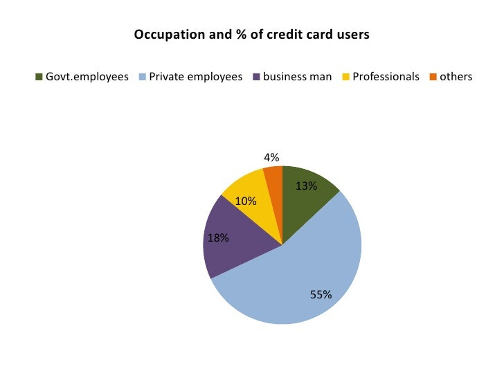 Occupation and % of credit card usersGovt.employees     Private employees     business man   Professionals   others       ...