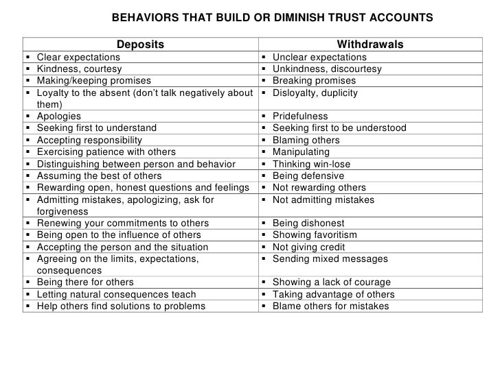 BEHAVIORS THAT BUILD OR DIMINISH TRUST ACCOUNTS<br /><ul><li>DepositsWithdrawalsClear expectationsUnclear expectationsKind...