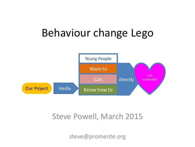 Behaviour change Lego Steve Powell, March 2015 steve@promente.org directly Live sustainablyCan Know how to Want to Young P...