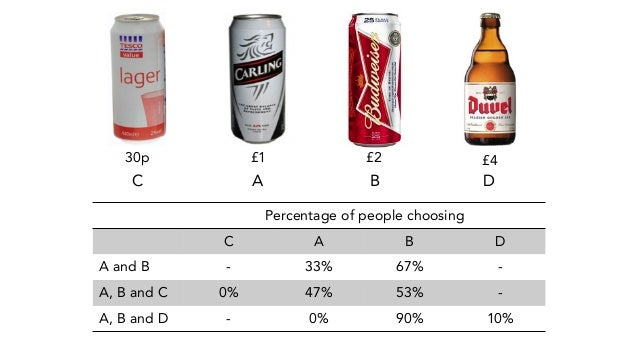 Percentage of people choosing C  A  B  D A and B  -  33%  67%  - A, B and C  0%  47%  53%  - A, B and D  -  0%  90%  10% C...