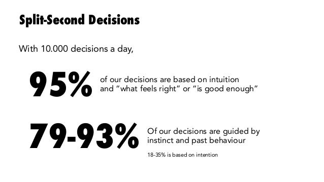 """Split-Second Decisions 95% of our decisions are based on intuition  and """"what feels right"""" or """"is good enough"""" 79-93% Of o..."""