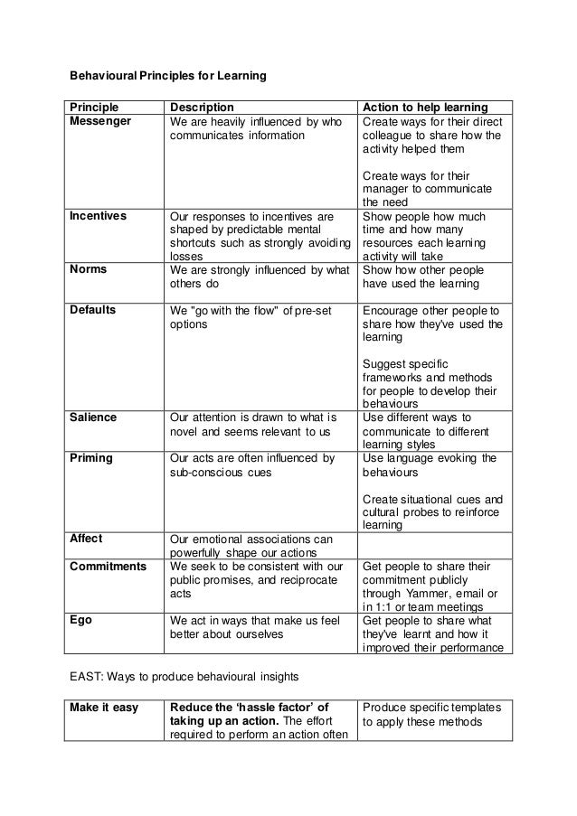 Behavioural Principles for Learning Principle Description Action to help learning Messenger We are heavily influenced by w...