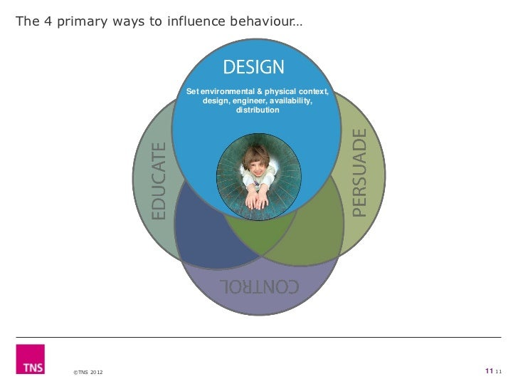 The 4 primary ways to influence behaviour…                        Set environmental & physical context,                   ...