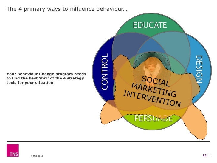 The 4 primary ways to influence behaviour…Your Behaviour Change program needsto find the best 'mix' of the 4 strategytools...