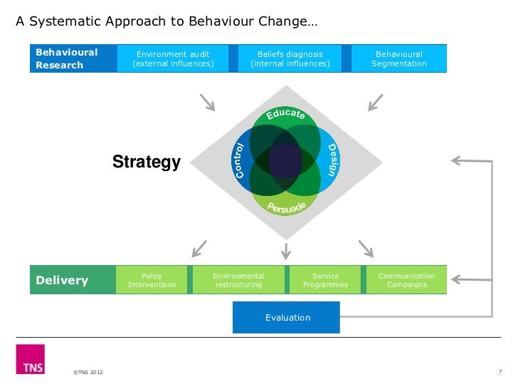 A Systematic Approach to Behaviour Change…  Behavioural          Environment audit              Beliefs diagnosis         ...