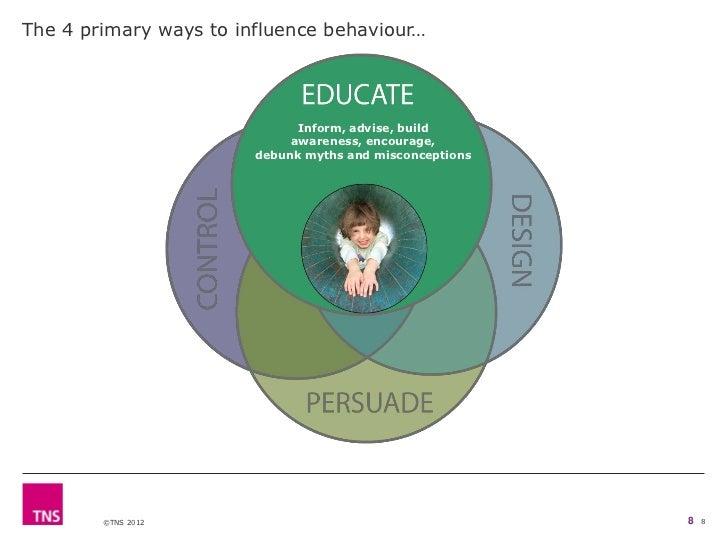 The 4 primary ways to influence behaviour…                              Inform, advise, build                             ...