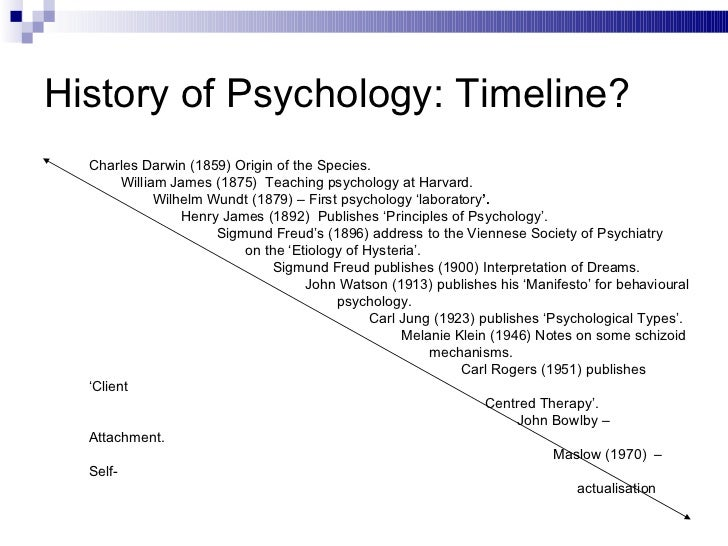 history of psycology Download psychology books for free all formats available for pc, mac, ebook readers and other mobile devices large selection and many more categories to.