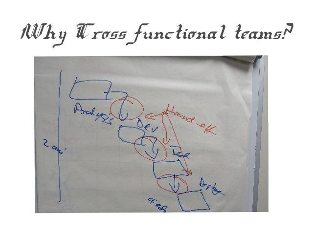 Behind Agile Practices Slide 2