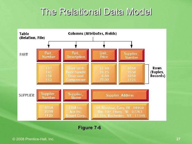 The Relational Data Model Figure 7-6