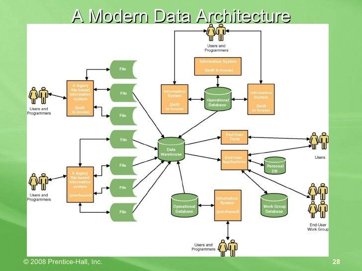 A Modern Data Architecture