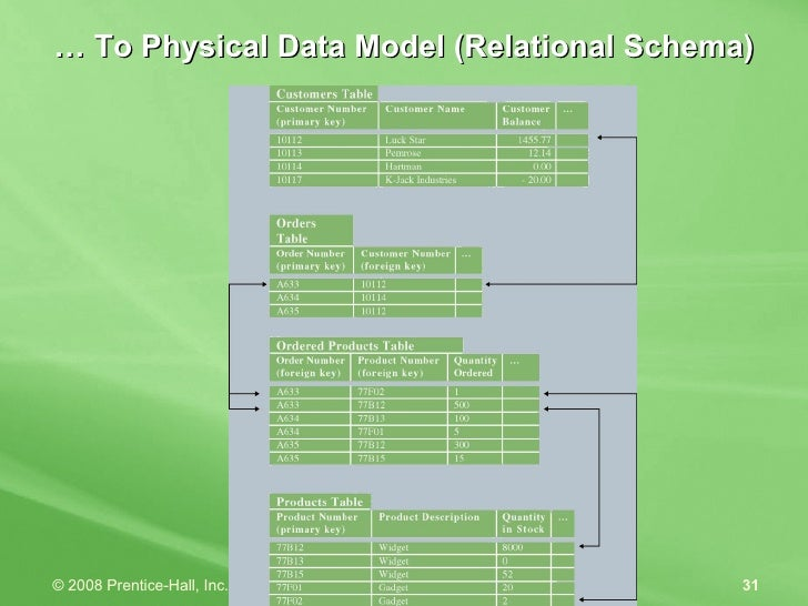 …  To Physical Data Model (Relational Schema)