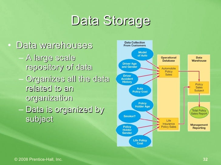 Data Storage <ul><li>Data warehouses </li></ul><ul><ul><li>A large scale repository of data </li></ul></ul><ul><ul><li>Org...