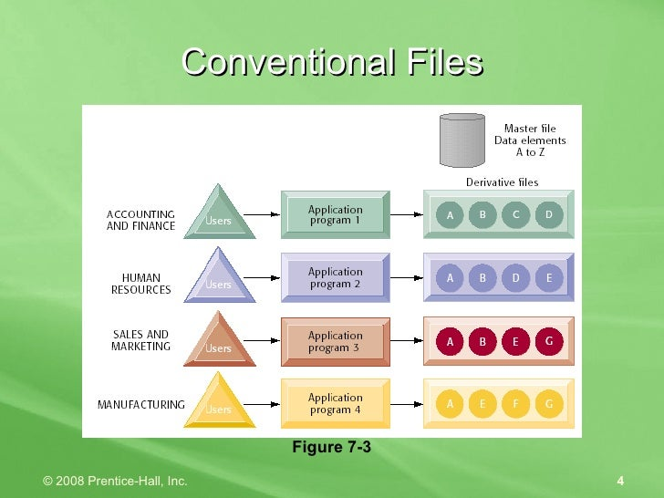 Conventional Files Figure 7-3
