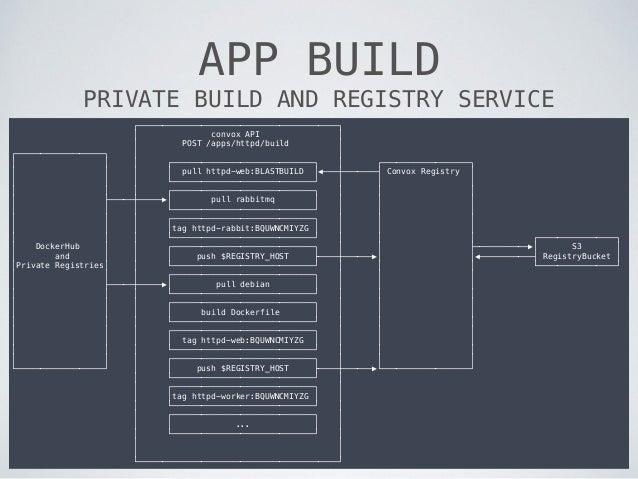 APP BUILD PRIVATE BUILD AND REGISTRY SERVICE ┌─────────────────────────────────────────┐ │ convox API │ │ POST /apps/httpd...
