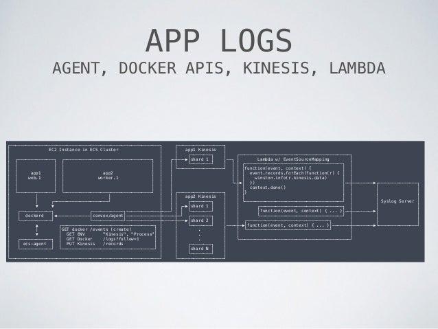 APP LOGS AGENT, DOCKER APIS, KINESIS, LAMBDA ┌──────────────────────────────────────────────────────────┐ ┌───────────────...