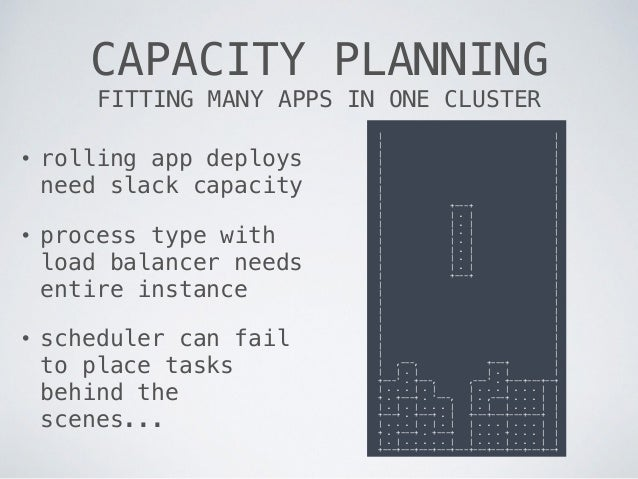 CAPACITY PLANNING FITTING MANY APPS IN ONE CLUSTER | | | | | | | | | | | | | | | | | +---+ | | | . | | | | . | | | | . | |...