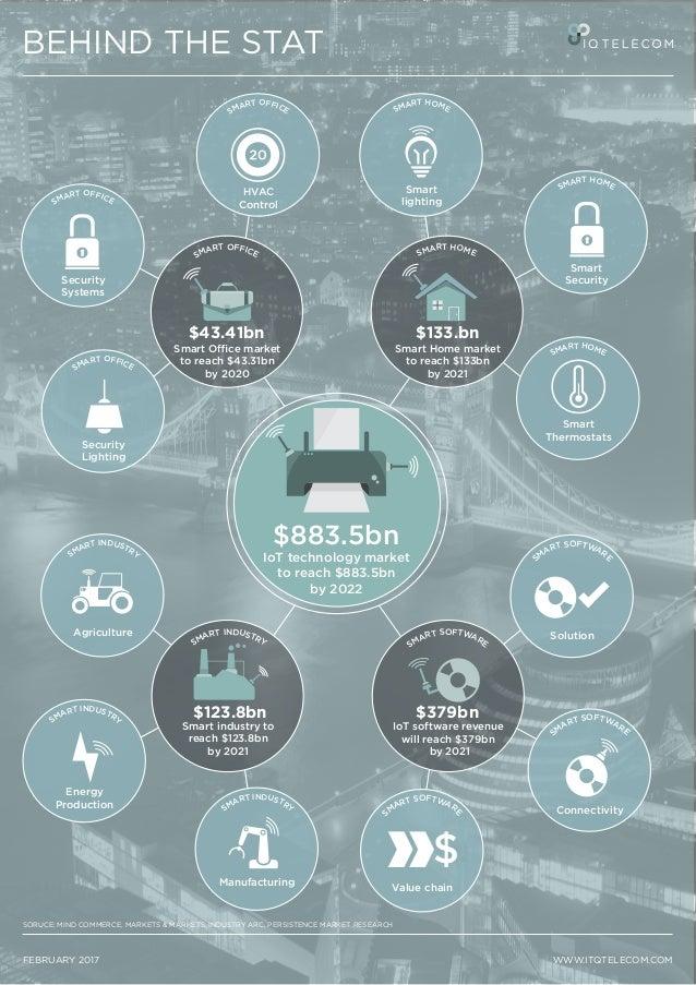 SMART OFFICE SMART HOME Smart Security SMART HOME Smart lighting SMART HOME Smart Thermostats SM ART SOFTWARE Value chain ...