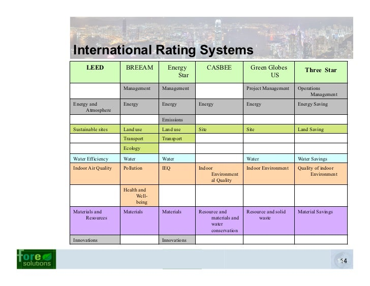 History Of Green Building Rating Systems