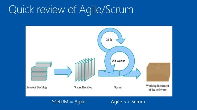 Being Agile With Any Process Template In Tfs 2012