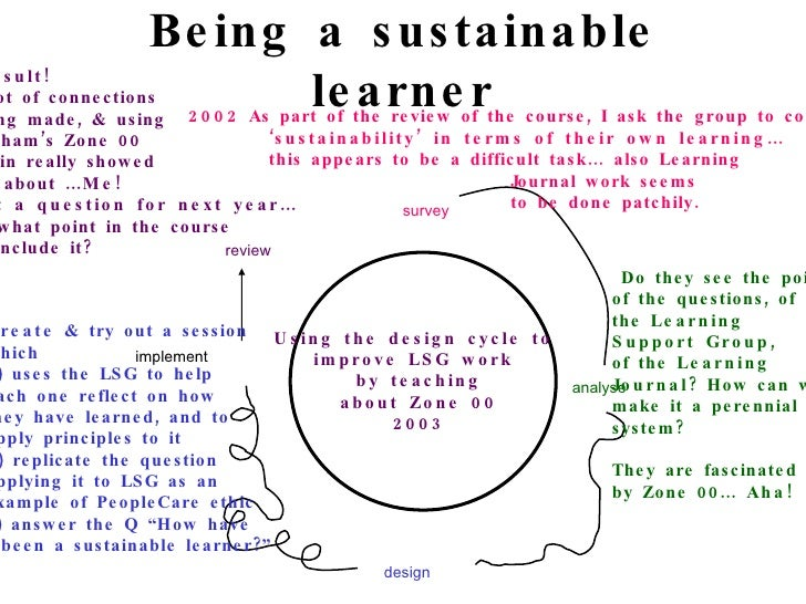 Being a sustainable learner survey analyse design implement review Using the design cycle to  improve LSG work  by teachin...