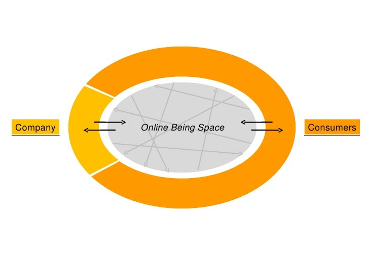 Company Consumers Online Being Space