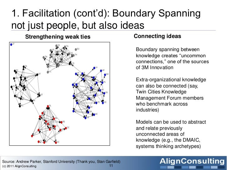 1. Facilitation (cont'd): Boundary Spanning     not just people, but also ideas             Strengthening weak ties       ...