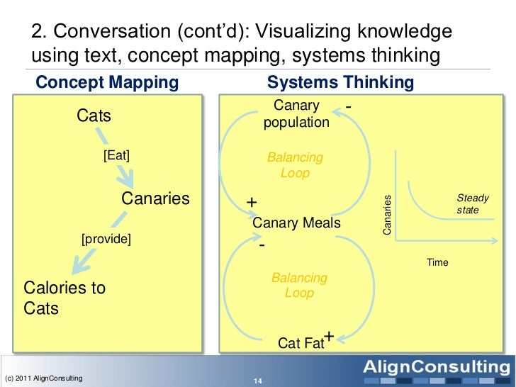 2. Conversation (cont'd): Visualizing knowledge        using text, concept mapping, systems thinking         Concept Mappi...