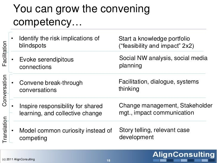 You can grow the convening               competency…               •   Identify the risk implications of        Start a kn...