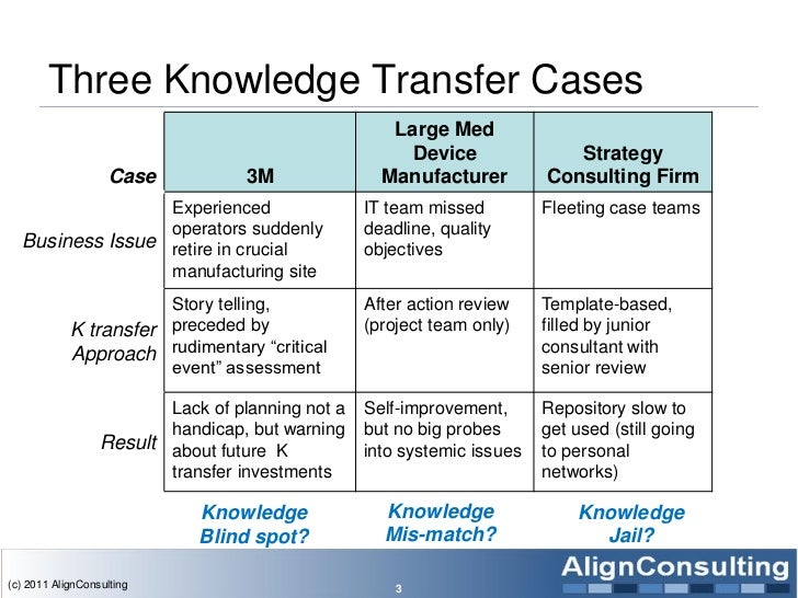 Three Knowledge Transfer Cases                                                     Large Med                              ...