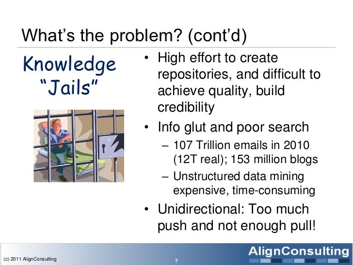 What's the problem? (cont'd)        Knowledge          • High effort to create                             repositories, a...