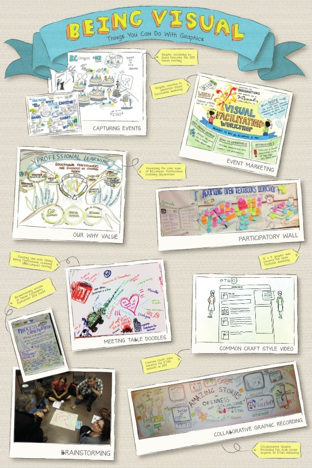 Being Visual: Examples In Practice