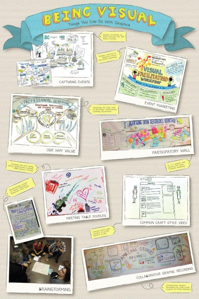ETUG Spring 2013 - Being visual by Sylvia Currie, Leva Lee, Heather Kincaid, and Hilda Anggraeni