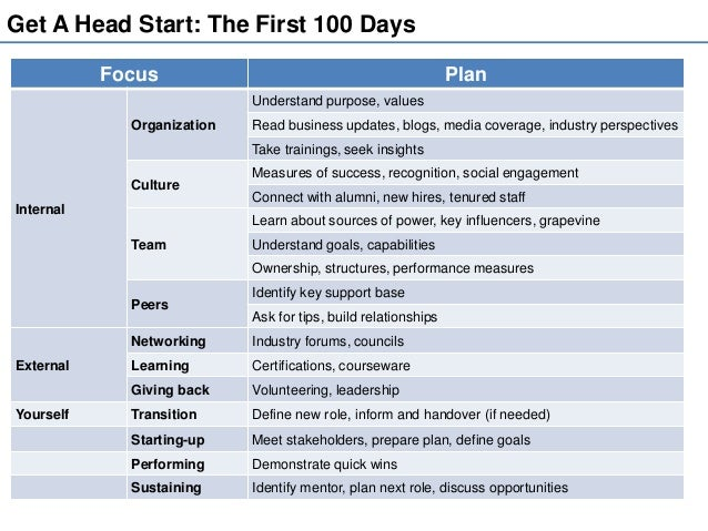100 day action plan template document example - being your best at the workplace the first 100 day plan