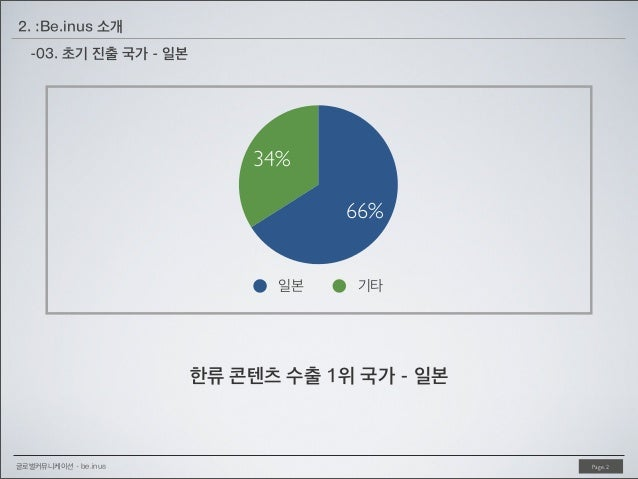 2. :Be.inus 소개 -03. 초기 진출 국가 - 일본  34% 66% 일본  기타  한류 콘텐츠 수출 1위 국가 - 일본  글로벌커뮤니케이션 - be.inus  Page. 2