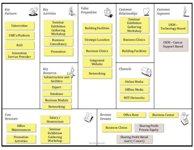 Belajar business-model-canvas-btic-mb-intan