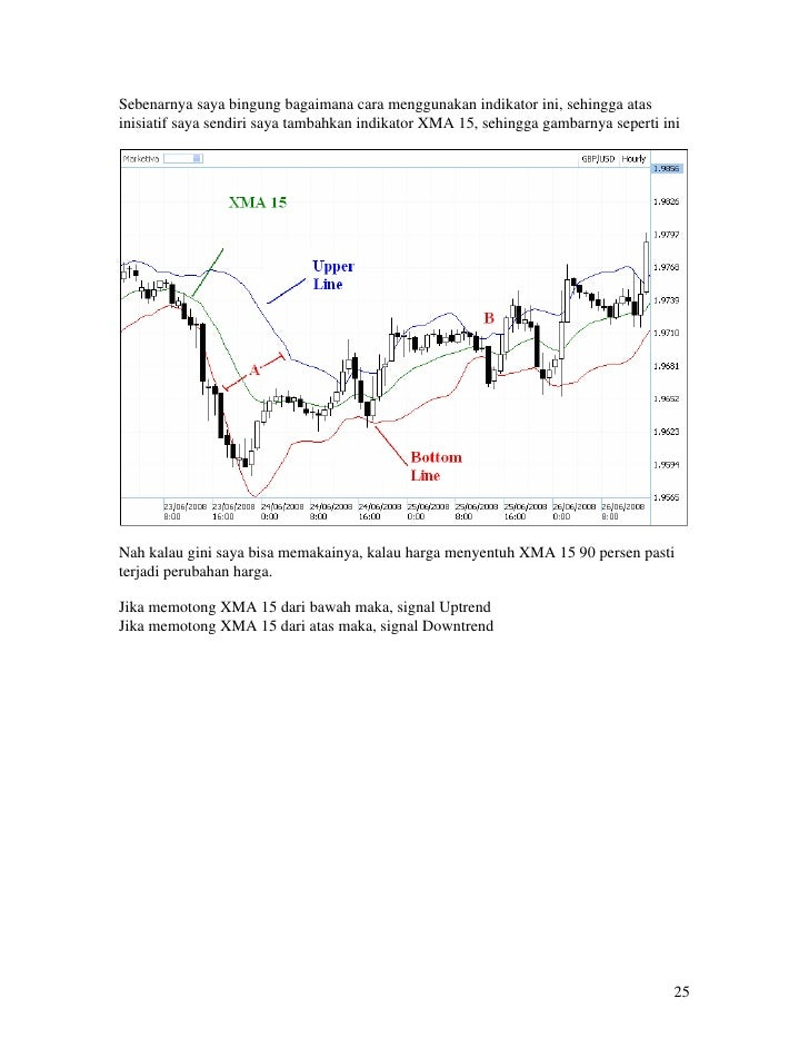 Indikator pasar forex