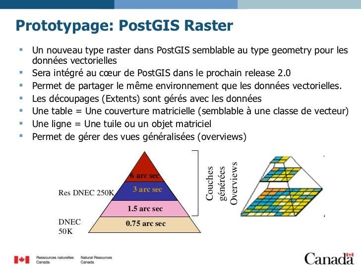 Prototypage: PostGIS Raster <ul><li>Un nouveau type raster dans PostGIS semblable au type geometry pour les données vector...