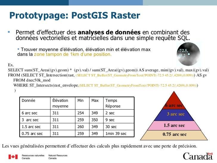 Prototypage: PostGIS Raster   <ul><li>Permet d'effectuer des  analyses de données  en combinant des données vectorielles e...
