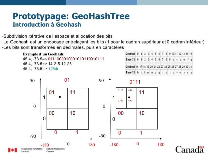 Prototypage: GeoHashTree Introduction à Geohash <ul><li>Subdivision itérative de l'espace et allocation des bits </li></ul...